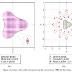 Infinitely Smooth Polyharmonic RBF Collocation Method for Numerical Solution of Elliptic PDEs